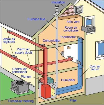 Comment faire une installation chauffage central à Bruxelles et Brabant d'urgence